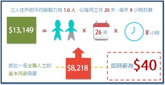 爭取提升最低工資金額至「生活工資」